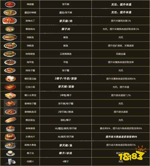明日之后海岛食材获取食堂最全海岛食谱大全攻略意见征求菜品图片