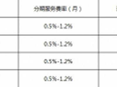 京东白条分期手续费怎么算?京东白条分期手续费率一览表