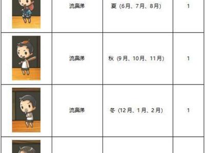 昭和杂货店物语3客人图鉴大全出现月份一览