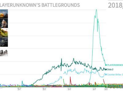 網友整理游戲變化:PUBG在線人數大跳水