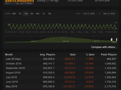 玩家持续流失 绝地求生玩家量被Dota2反超