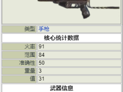 《辐射76》全冲锋枪介绍 冲锋枪属性一览