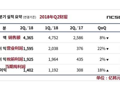 NCsoft公开Q2财报:手游销售额占48% 明年集中推手游