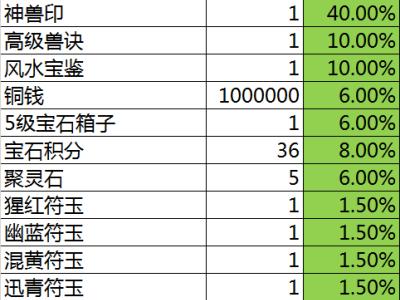 《灵山奇缘》道具概率公布及明细列表