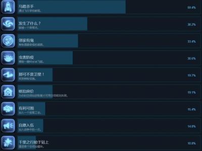 《X4基石》中文全成就奖杯解锁条件汇总 奖杯怎么达成