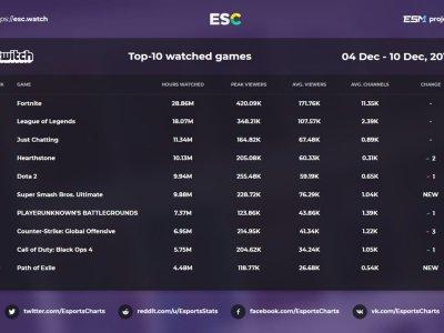 Twitch游戏观看时长榜:绝地求生第七