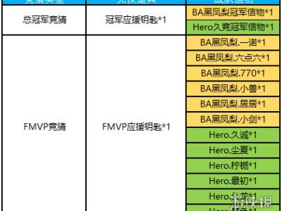 王者荣耀FMVP应援钥匙有什么用 FMVP应援钥匙作用