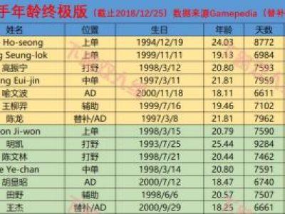 LPL战队平均年龄:IG最年轻 V5最年长