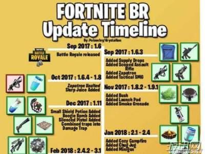 堡垒之夜全新道具添加时间表一览