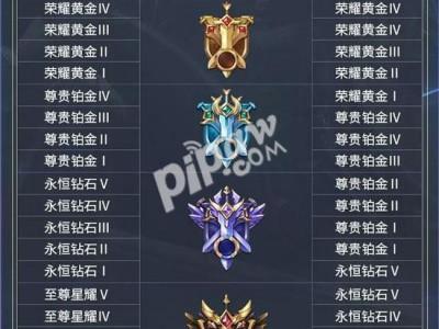王者荣耀s15赛季段位星数介绍 新赛季段位怎么继承