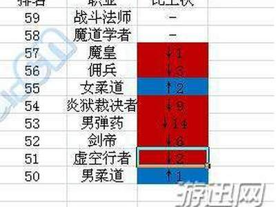 DNF95版本韩服最受欢迎职业排名
