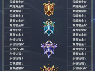 王者荣耀s14赛季更新内容:荣耀战令上线 段位继承规则 奖励皮肤