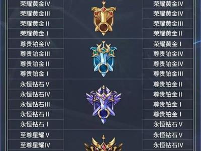 王者荣耀s14赛季段位怎么掉 王者荣耀14赛季掉段表