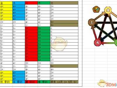 《了不起的修仙模拟器》季节时刻五行属性分析