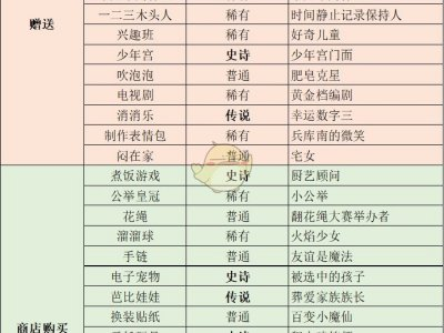 《中国式家长》女儿版全常规特长获得方法一览