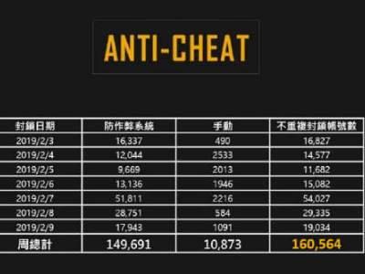 绝地求生2月首周封禁高达16万账号