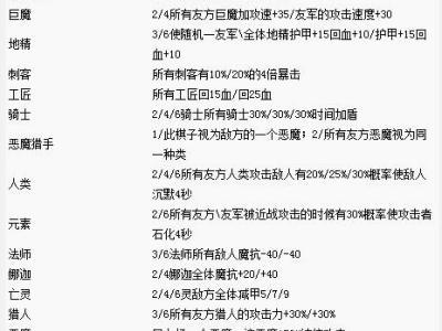 刀塔自走棋各種族羈絆效果介紹
