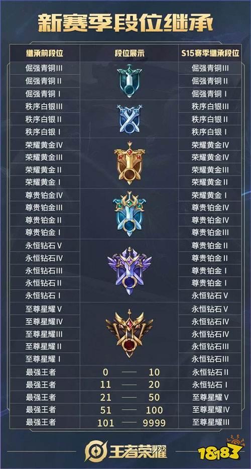 王者荣耀s15段位继承表 s15赛季段位继承规则[多图]