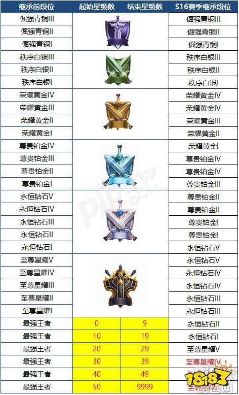 王者荣耀s16赛季新战令皮肤/排位继承/新英雄/新玩法汇总