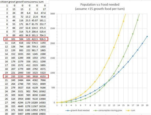 文明6人口增长速度_文明6 分城人口技巧及水渠作用图文详解