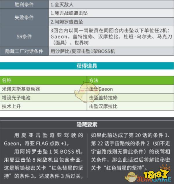 《超级机器人大GM权限网页游戏战X》第35话再登巅峰SR攻略