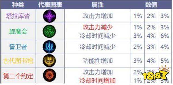dnf红眼用什么武器 《DNF》100红眼武器排名 免费电脑游戏