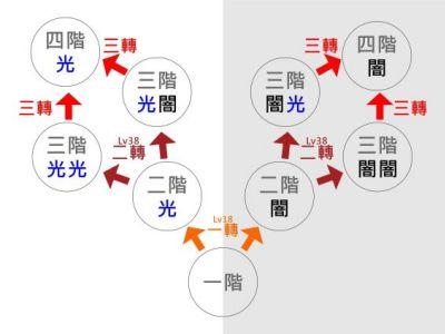 圣剑传说3转职机制实例介绍