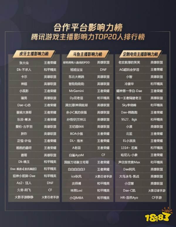 腾讯官方发布游戏直播影响力榜单 PDD等诸多主播上榜