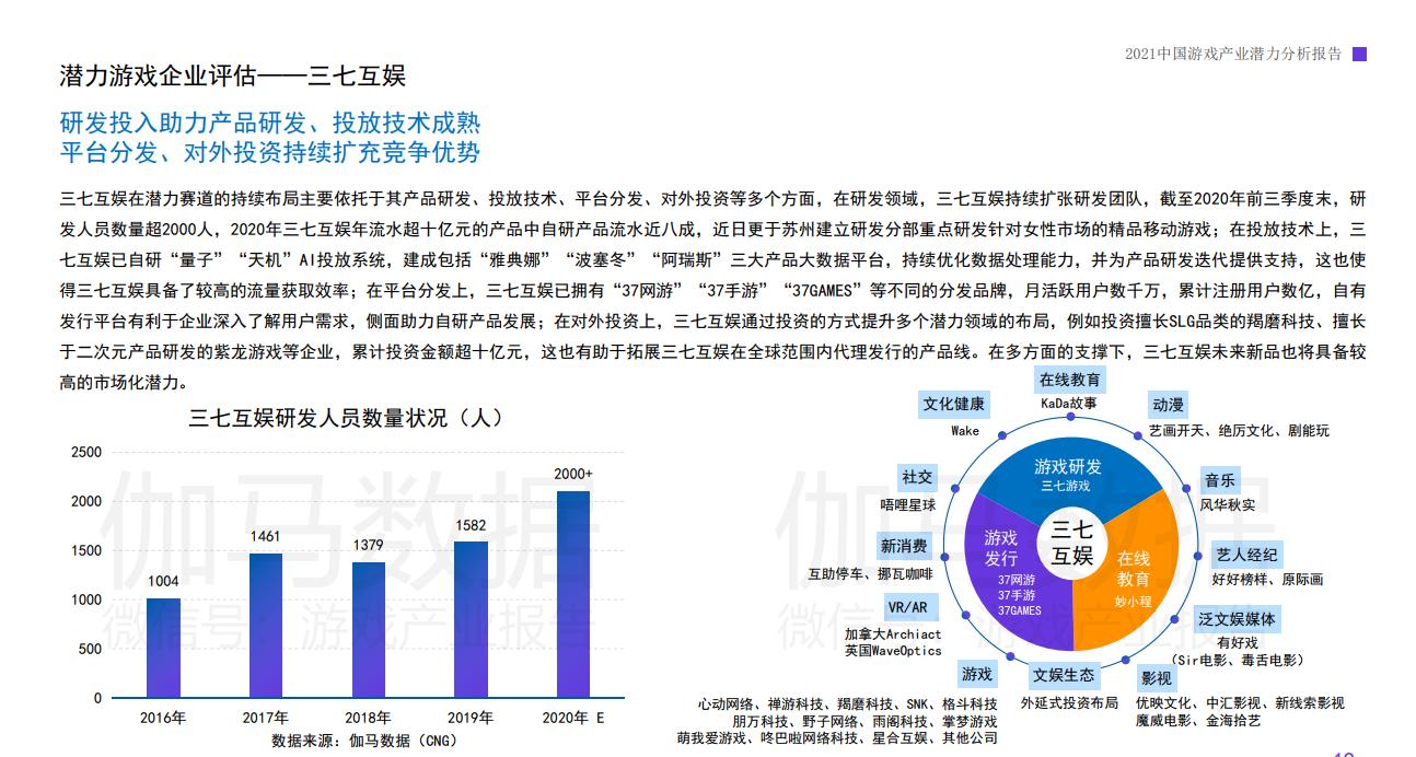 伽马数据发布中国游戏2021潜力报告 三七互娱等企
