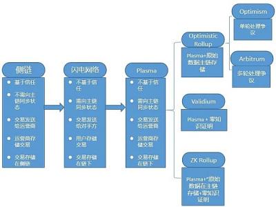 区块链投资专家:主流公链发展分析报告(上)