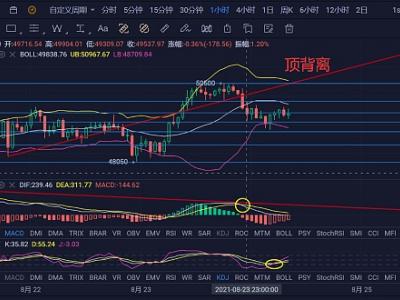 BTC: 8.24行情走势分析 回调还未结束  逢高减仓