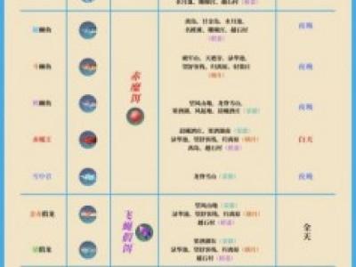 原神2.1全鱼类分布位置 2.1版本全鱼类图鉴出没时间大全