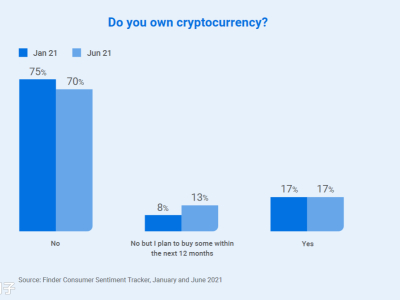 Finder报告:1/6的澳洲人有加密币 56%认为马斯克发明了比特币