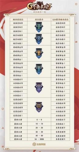 王者荣耀s25赛季段位继承规则介绍