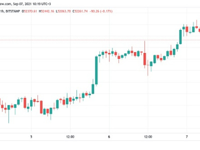 """BTC价格进一步突破阻力位 在萨尔瓦多""""比特币日""""逼近5.3万美元"""