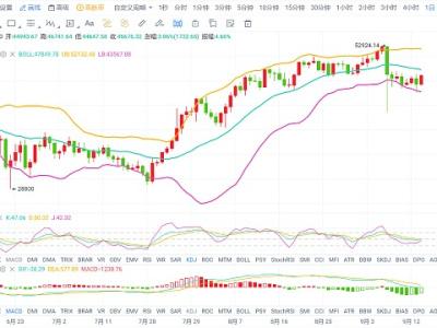 晚间比特币大幅度拉升 后续市场将何去何从
