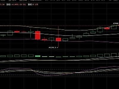 块讯:币价实时分析