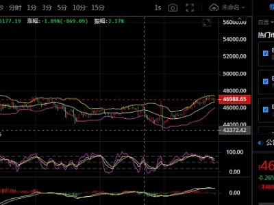 块讯:9.15BTC行情解析及趋势布局