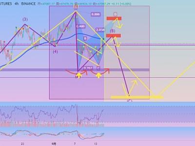 币海蓝天:9.15BTC行情分析 双底完成,短期围绕MA20做单思路